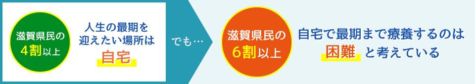 滋賀県民の4割以上が人生の最期を迎えたい場所を自宅とする一方、6割以上が自宅で最期まで療養するのは困難と考えています。